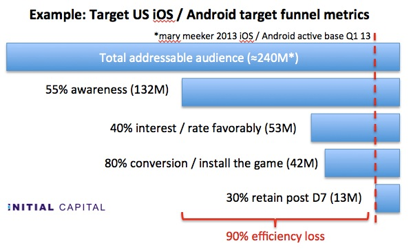acquisition funnel for mobile games