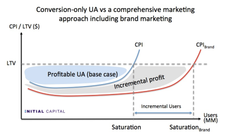 user acquisition vs comprehensive marketing
